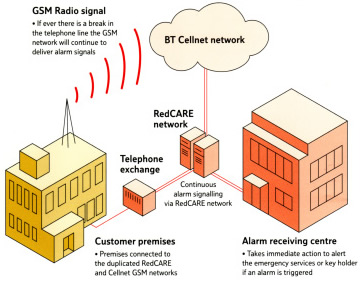 Diagram of how a GSM unit for a monitored system works