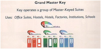 Grand Master Key Diagram