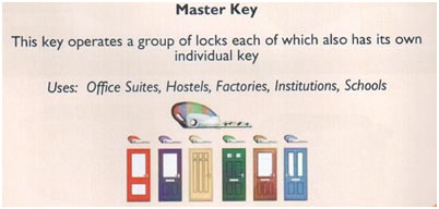 Master Key Diagram